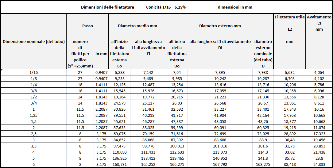 filettature profili e tipologie On diametro esterno 3 8 gas